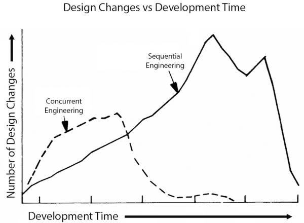 Number of design changes VS Development Time for Concurrent Engineering and Sequential Engineering approach