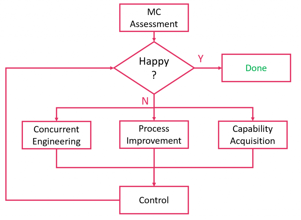 Manufacturing Capability Management