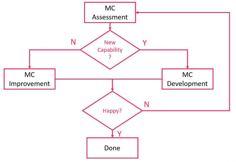 MC Management