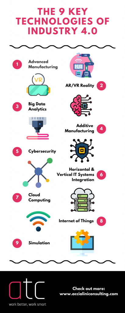 the 9 key technologies of Industry 4.0