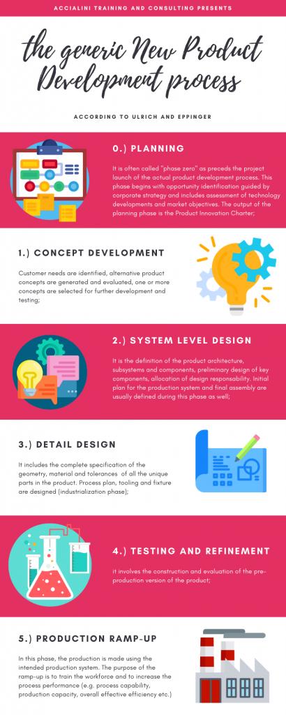 The generic New Process Development