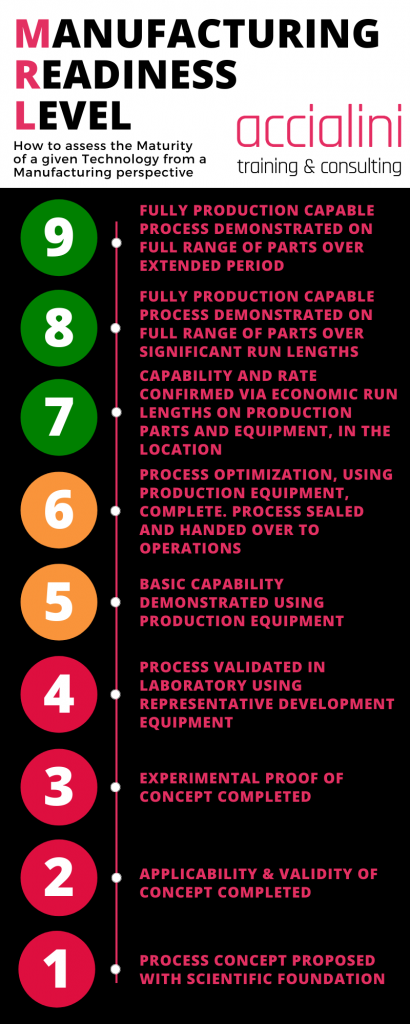 Manufacturing Readiness Level