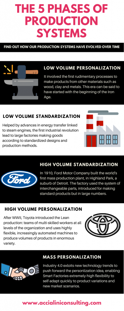 Evolution of production systems