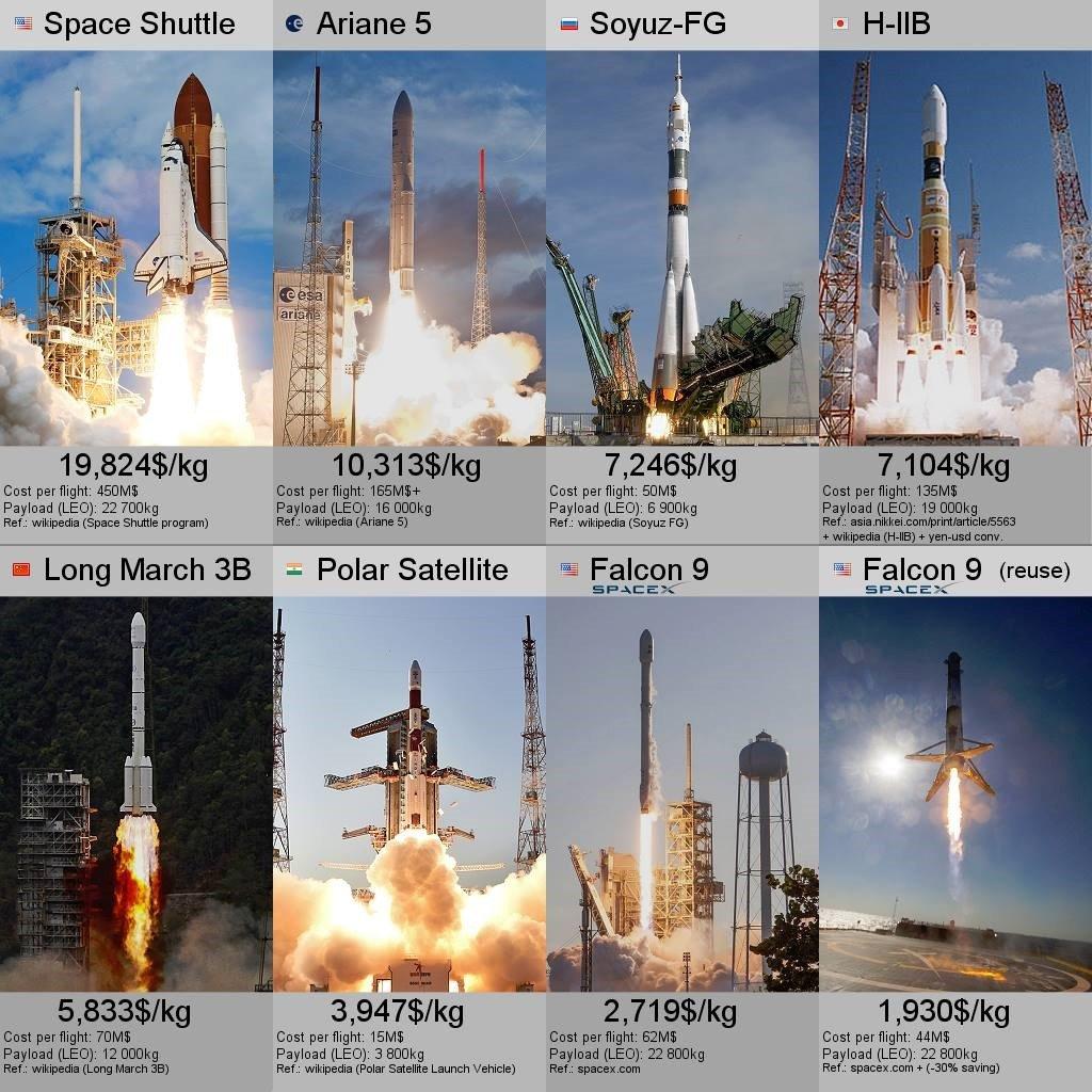 Costo di accesso allo spazio del Falcon 9