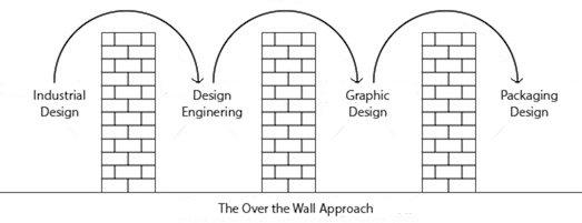 approccio over the wall