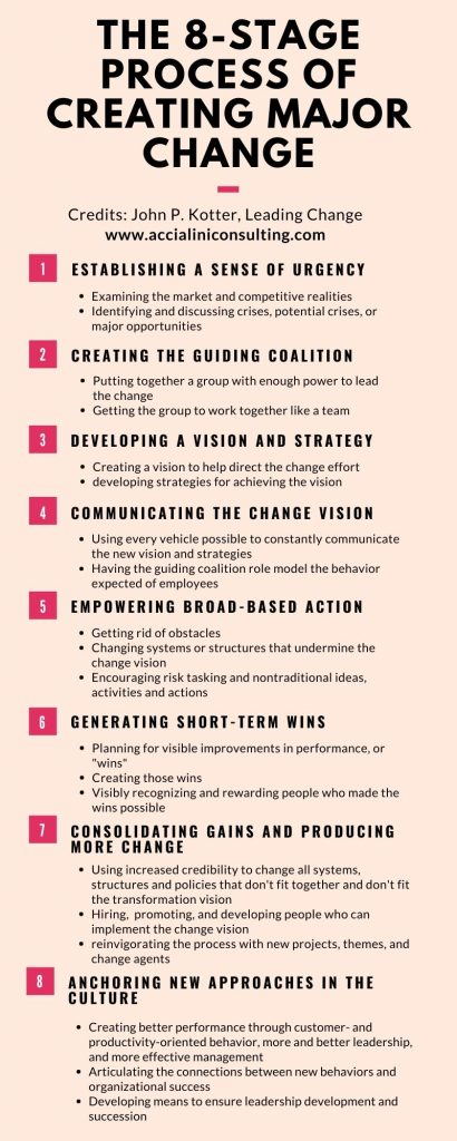 The 8 stage process of creating major change