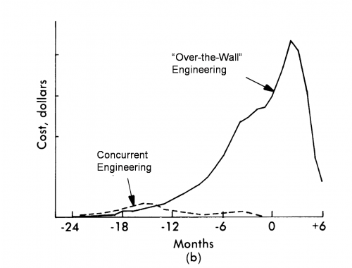Costi totali concurrent VS over the wall