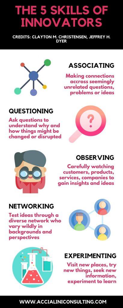 The five skills of innovators