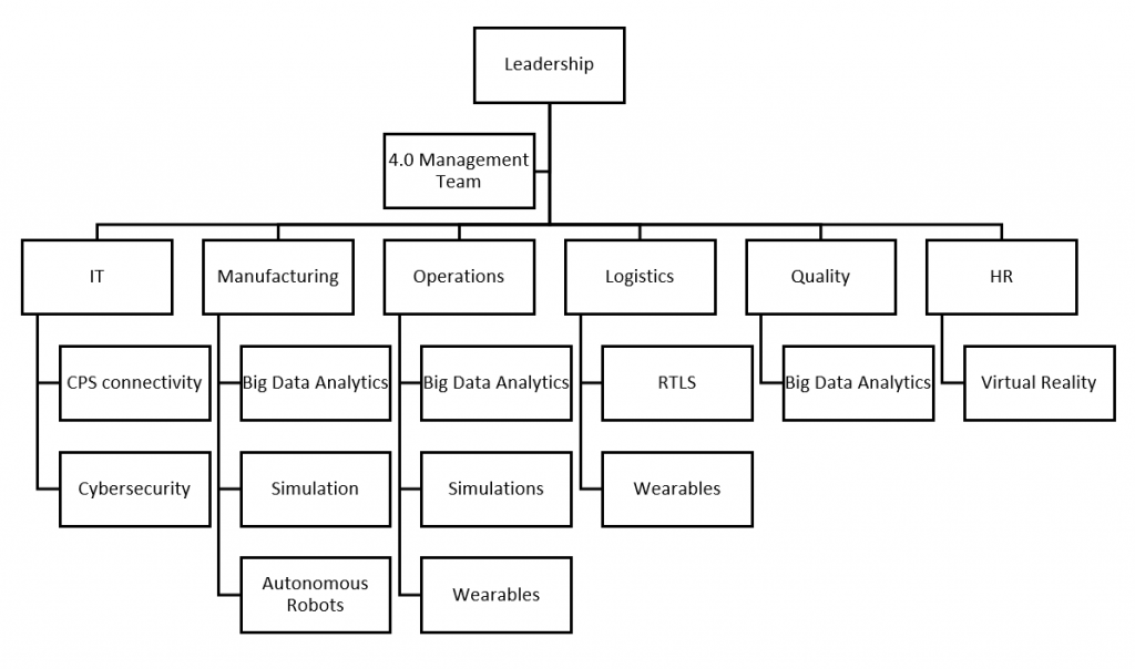 4.0 Projects Structure